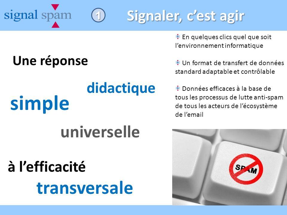 Signaler, cest agir En quelques clics quel que soit lenvironnement informatique Un format de transfert de données standard adaptable et contrôlable Do