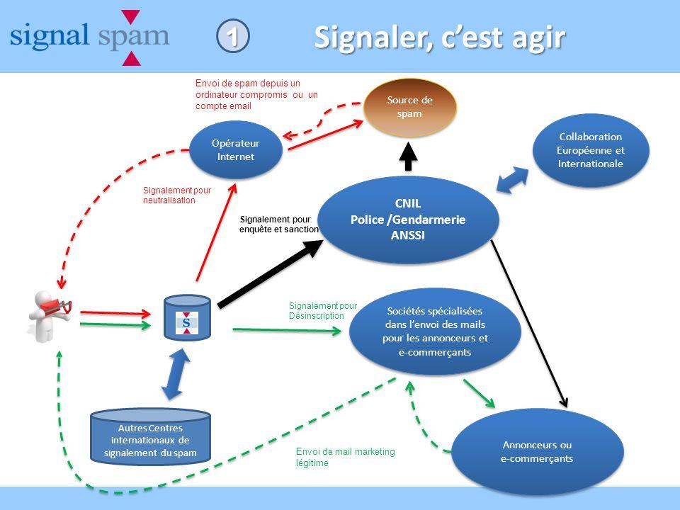 Signaler, cest agir Opérateur Internet CNIL Police /Gendarmerie ANSSI CNIL Police /Gendarmerie ANSSI Sociétés spécialisées dans lenvoi des mails pour