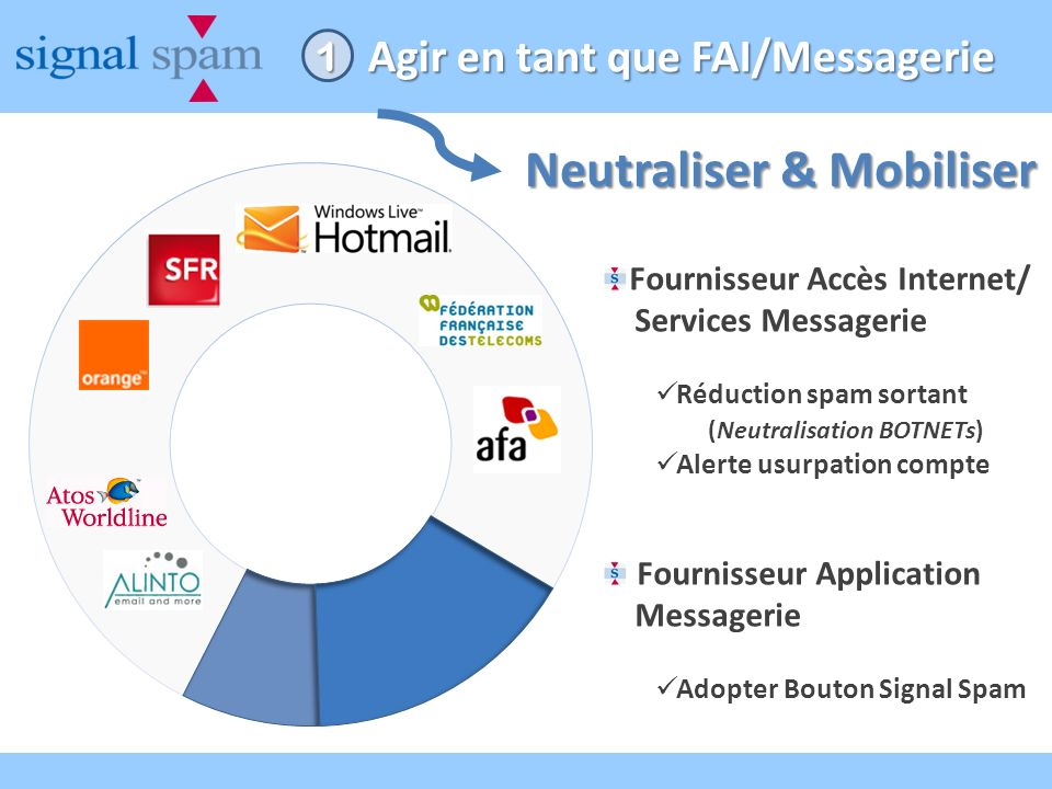 Agir en tant que FAI/Messagerie Fournisseur Accès Internet/ Services Messagerie Réduction spam sortant (Neutralisation BOTNETs) Alerte usurpation compte Fournisseur Application Messagerie Adopter Bouton Signal Spam 1 Neutraliser & Mobiliser