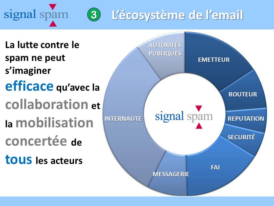 Lécosystème de lemail La lutte contre le spam ne peut simaginer efficace quavec la collaboration et la mobilisation concertée de tous les acteurs 3