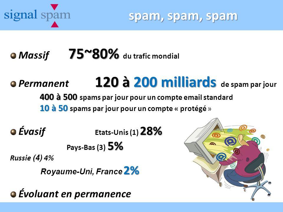 spam, spam, spam 75~80% Massif 75~80% du trafic mondial 120 à 200 milliards Permanent 120 à 200 milliards de spam par jour 400 à 500 400 à 500 spams p