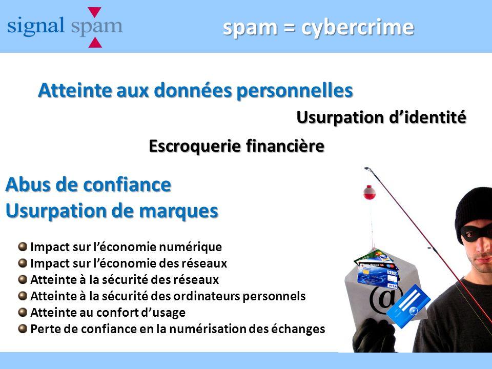 spam = cybercrime Atteinte aux données personnelles Usurpation didentité Escroquerie financière Abus de confiance Usurpation de marques Impact sur léc