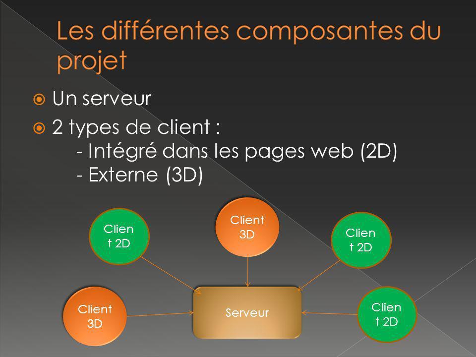 Un serveur 2 types de client : - Intégré dans les pages web (2D) - Externe (3D) Clien t 2D Serveur Clien t 2D Client 3D