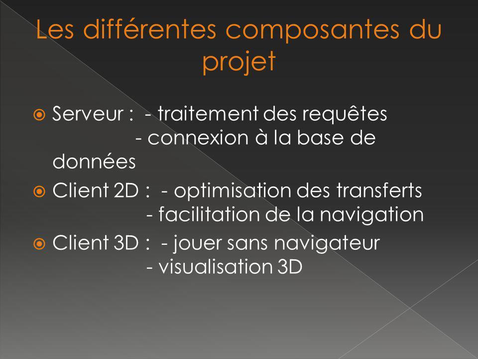 Serveur : - traitement des requêtes - connexion à la base de données Client 2D : - optimisation des transferts - facilitation de la navigation Client 3D : - jouer sans navigateur - visualisation 3D