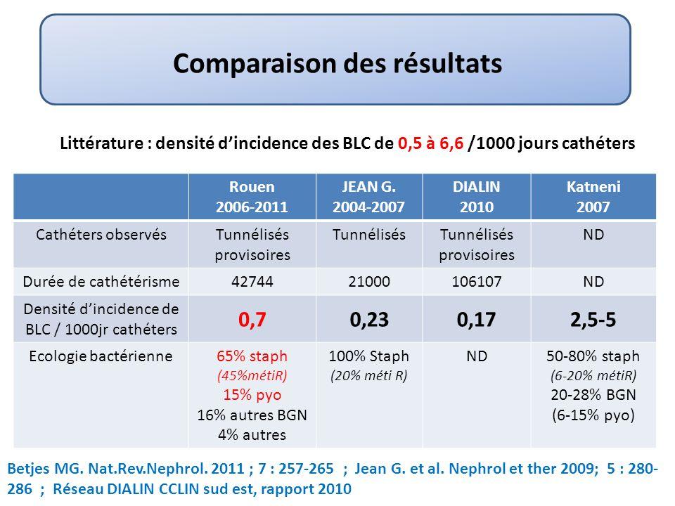 Comparaison des résultats Rouen 2006-2011 JEAN G.