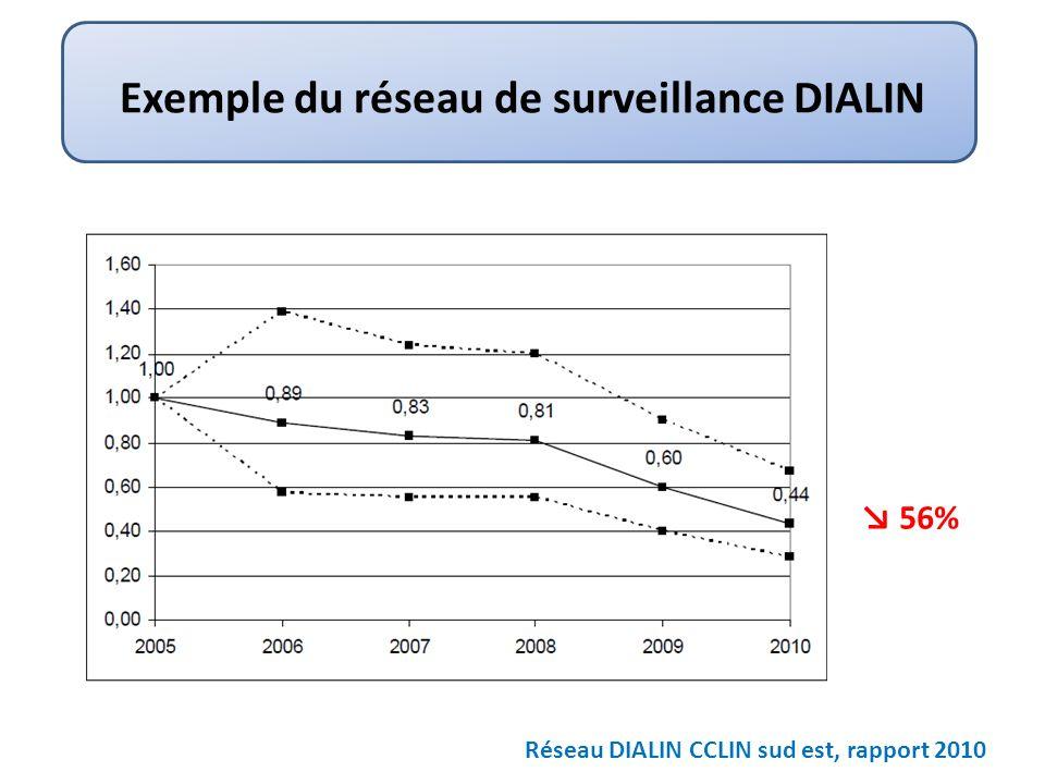 Exemple du réseau de surveillance DIALIN Réseau DIALIN CCLIN sud est, rapport 2010 56%