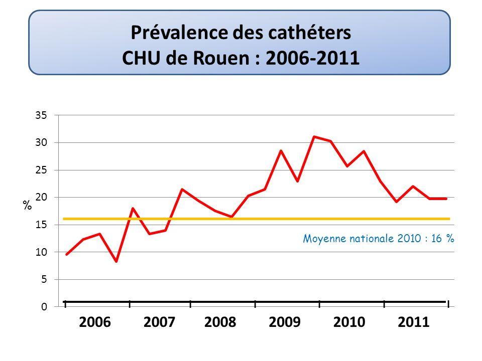 % Moyenne nationale 2010 : 16 % Prévalence des cathéters CHU de Rouen : 2006-2011 IIIIIII 200620072008200920102011