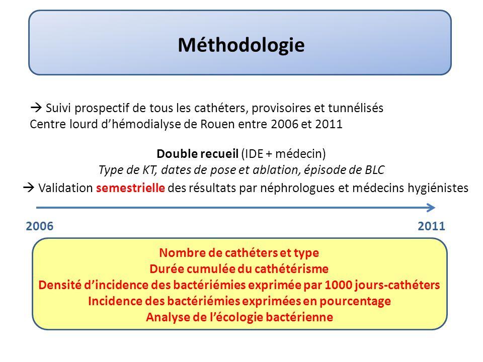 Nombre et type de cathéters observés Evolution 2006-2011 Nb de cathéters
