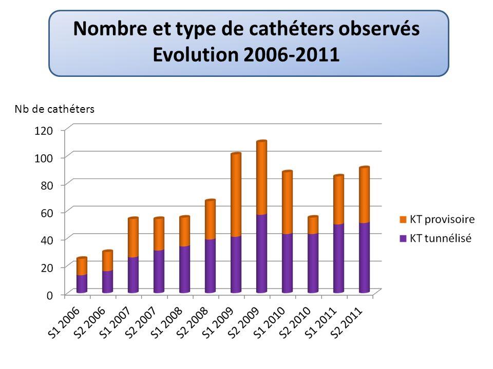 Durée cumulée du cathétérisme 2006-2011 Nb de journées-cathéters Durée globale du cathétérisme : 42744 journées cathéters