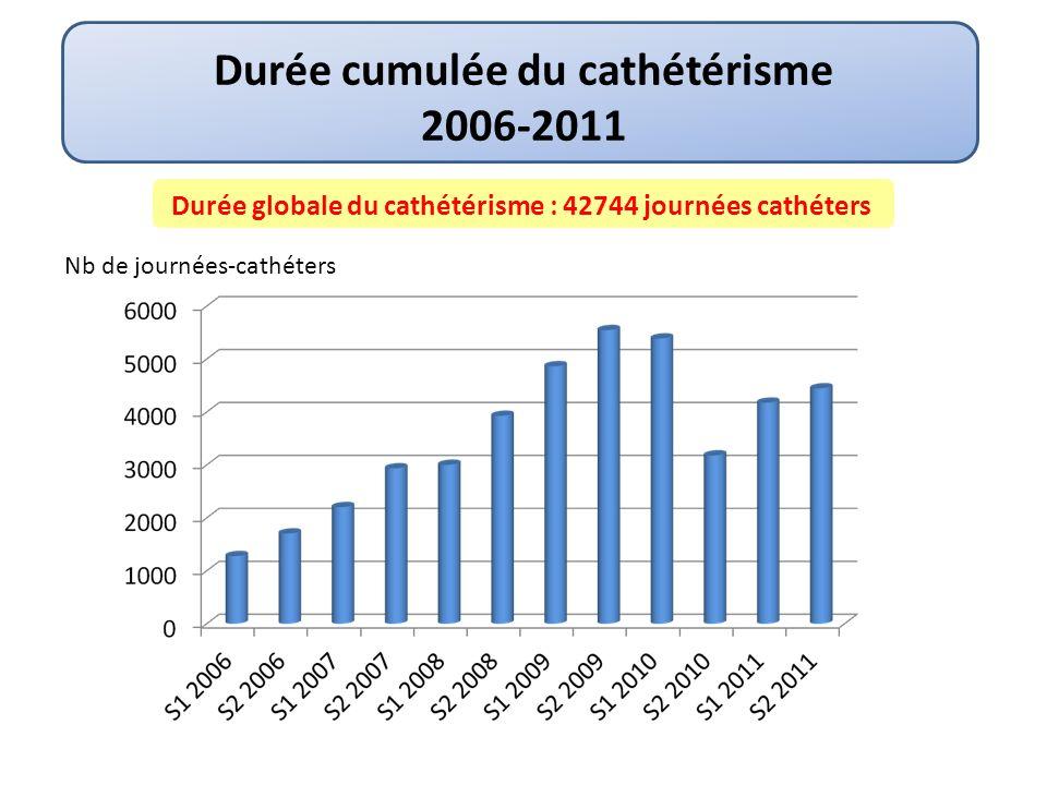 Nb /1000 journées-cathéters Densité dincidence des bactériémies liées aux cathéters (BLC) Evolution 2006-2011 Taux moyen de BLC : 0,7 /1000 journées cathéters Protocole désinfection + verrous citrate Splitcath® 448 62 6 200620072008200920102011 Changement de locaux + 30% de nouvelles IDE 2012: Prochain audit