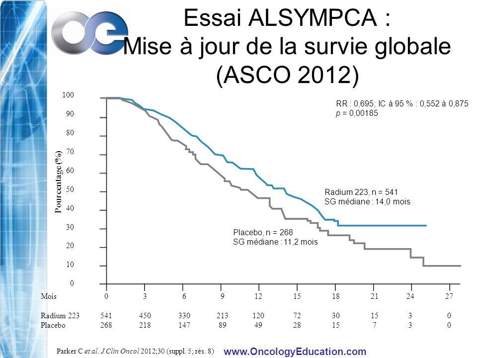 www.OncologyEducation.com Essai ALSYMPCA : Mise à jour de la survie globale (ASCO 2012) 100 90 80 70 60 50 40 30 20 10 0 Pourcentage (%) RR : 0,695; I