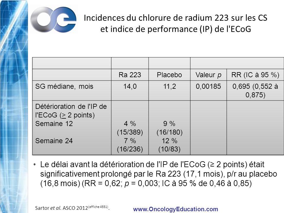 www.OncologyEducation.com Incidences du chlorure de radium 223 sur les CS et indice de performance (IP) de l'ECoG Le délai avant la détérioration de l