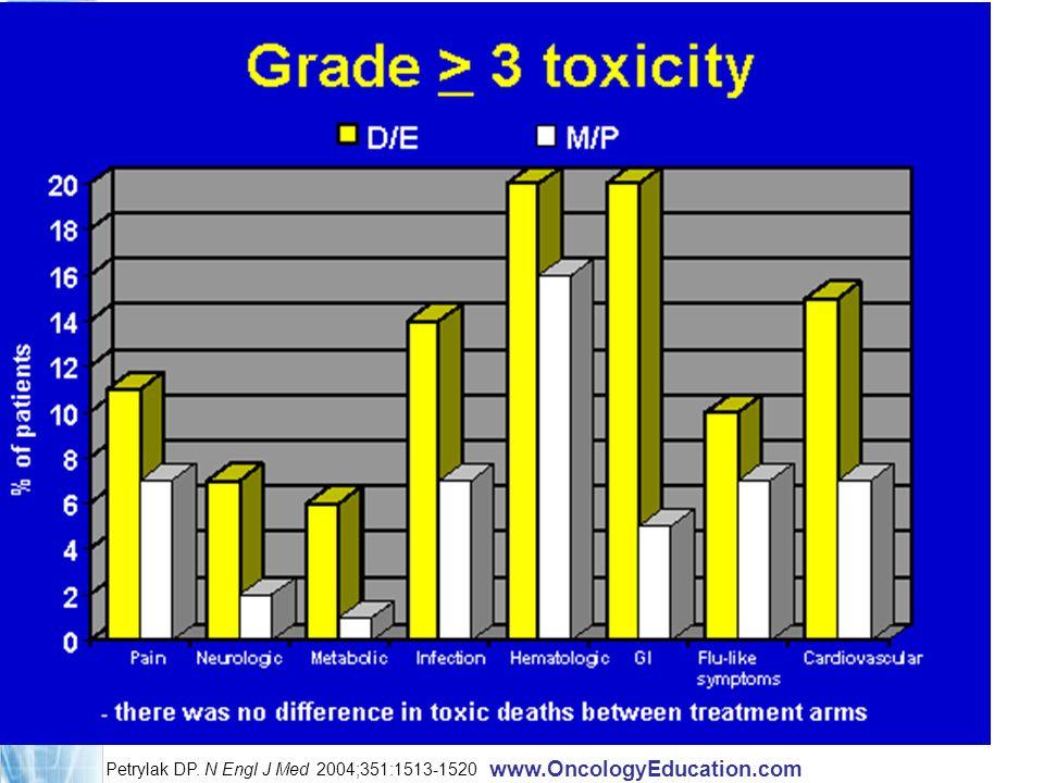 www.OncologyEducation.com Petrylak DP. N Engl J Med 2004;351:1513-1520