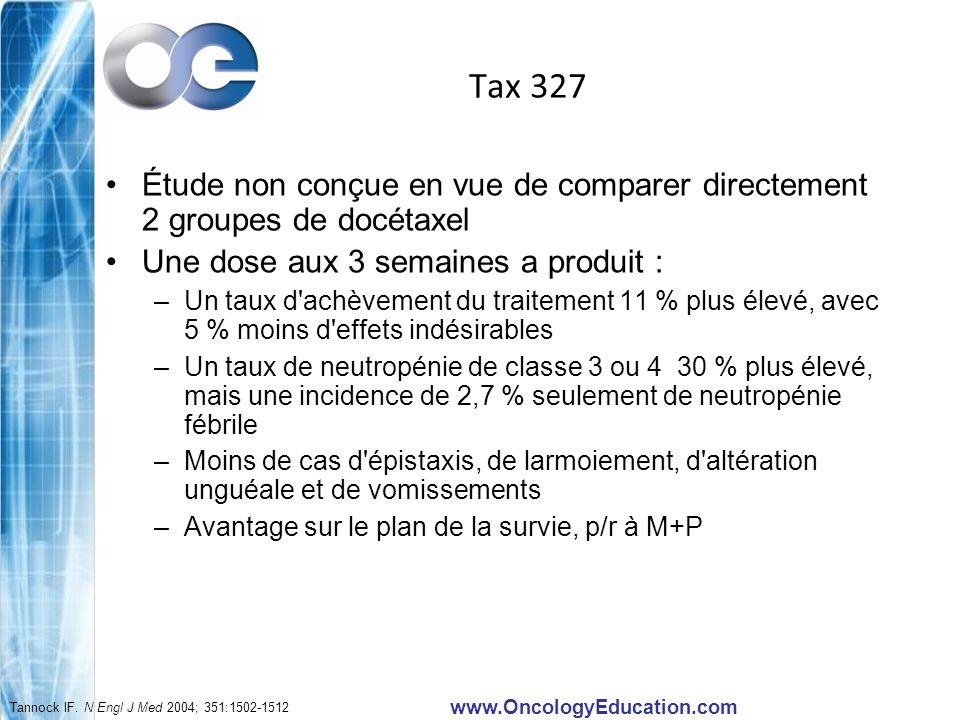 www.OncologyEducation.com Tax 327 Étude non conçue en vue de comparer directement 2 groupes de docétaxel Une dose aux 3 semaines a produit : –Un taux