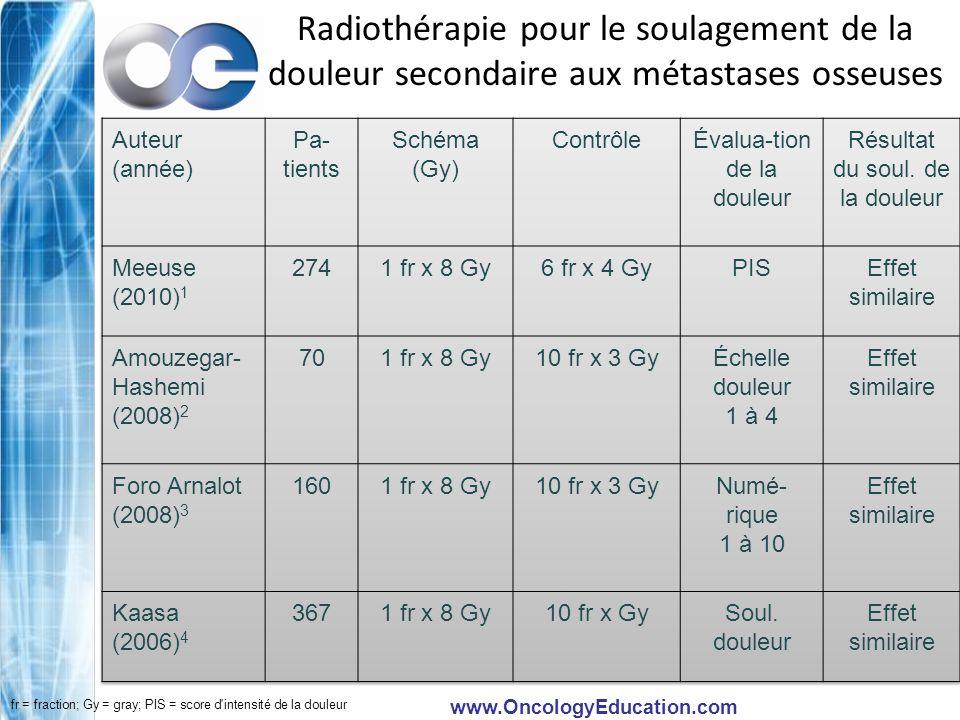 www.OncologyEducation.com Radium 223 (Alpharadin) Émetteur alpha –Imite plusieurs comportements du calcium dans les os –Rayonnement plus court que d autres rayons bêta/gamma courants –Spécifique aux os; ce qui ne se lie pas aux os est rapidement éliminé, inchangé, dans l urine