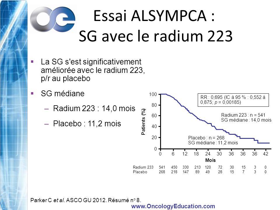 www.OncologyEducation.com Essai ALSYMPCA : Mise à jour de la survie globale (ASCO 2012) 100 90 80 70 60 50 40 30 20 10 0 Pourcentage (%) RR : 0,695; IC à 95 % : 0,552 à 0,875 p = 0,00185 Radium 223, n = 541 SG médiane : 14,0 mois Placebo, n = 268 SG médiane : 11,2 mois Mois0369121518212427 Radium 22354145033021312072301530 Placebo26821814789492815730 Parker C et al.