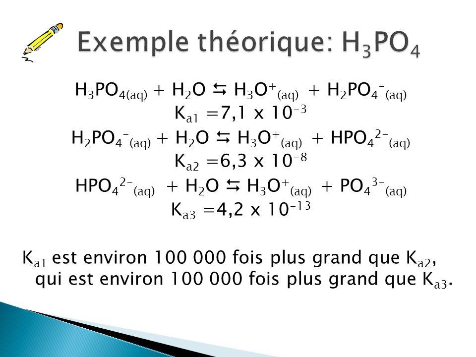 K a2 = 1,1 x 10 -2 = [H 3 O + (aq) ][SO 4 2- (aq) ] [HSO 4 - (aq) ] = (0,10 + x) (x) (0,10 – x) Si on essaie lapproximation, x = 1,1 x 10 -2 Validation.