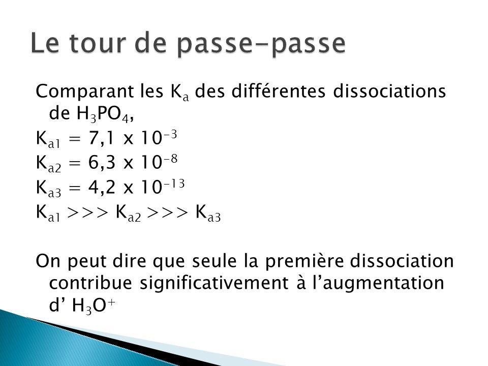 3- Ka = [H 2 PO 4 - (aq) ][H 3 O + (aq) ] [H 3 PO 4(aq) ] 4- H 3 PO 4(aq) + H 2 O H 2 PO 4 - (aq) + H 3 O + (aq) 5 00 - x + x + x 5 – x x x 7,1 x 10 -3 = x²/(5-x) si lon applique lapproximation 7,1 x 10 -3 = x²/5 doù x = 0,19 Validation.