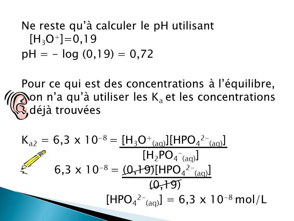 Ne reste quà calculer le pH utilisant [H 3 O + ]=0,19 pH = - log (0,19) = 0,72 Pour ce qui est des concentrations à léquilibre, on na quà utiliser les