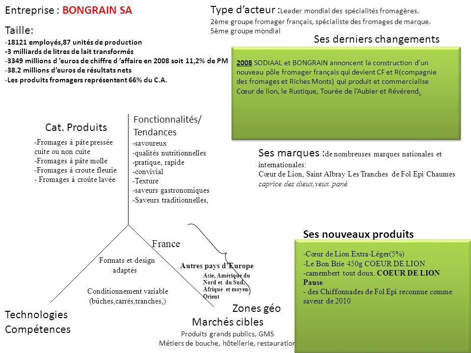 Entreprise : BONGRAIN SA 2008 SODIAAL et BONGRAIN annoncent la construction dun nouveau pôle fromager français qui devient CF et R(compagnie des froma