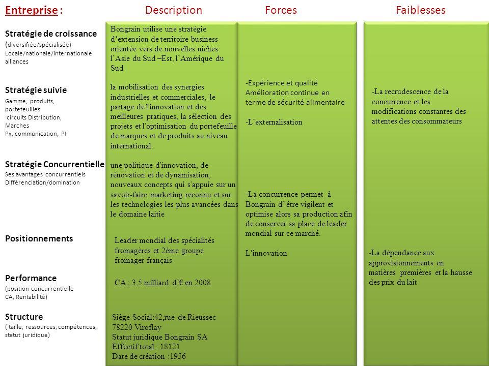 Entreprise : Stratégie suivie Stratégie de croissance ( diversifiée/spécialisée) Locale/nationale/internationale alliances -La dépendance aux approvis
