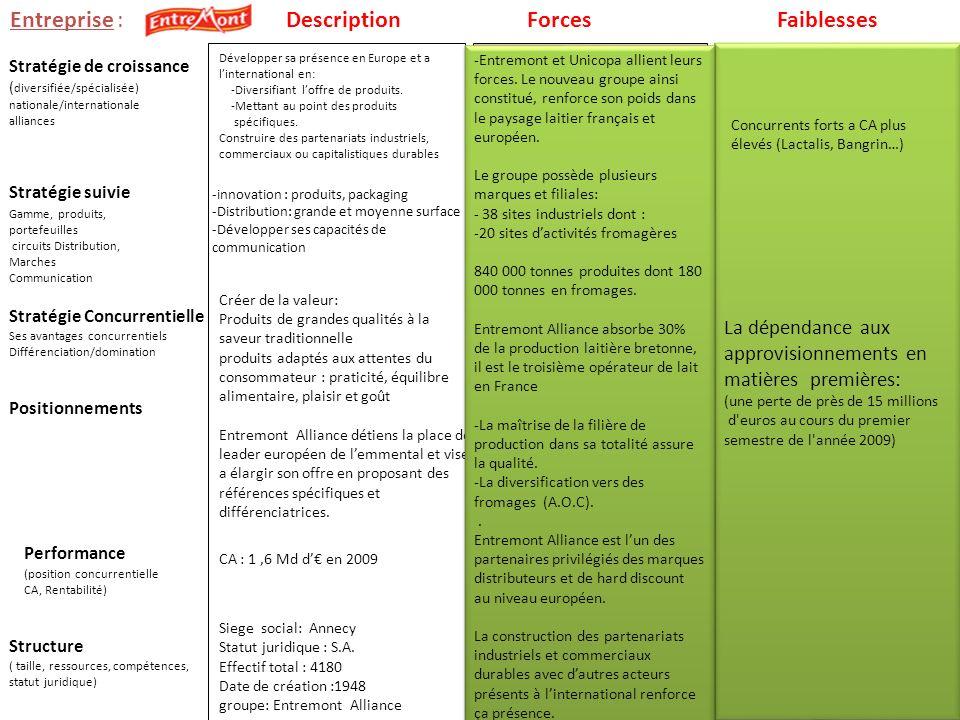 Entreprise : Stratégie suivie Stratégie de croissance ( diversifiée/spécialisée) nationale/internationale alliances La dépendance aux approvisionnemen