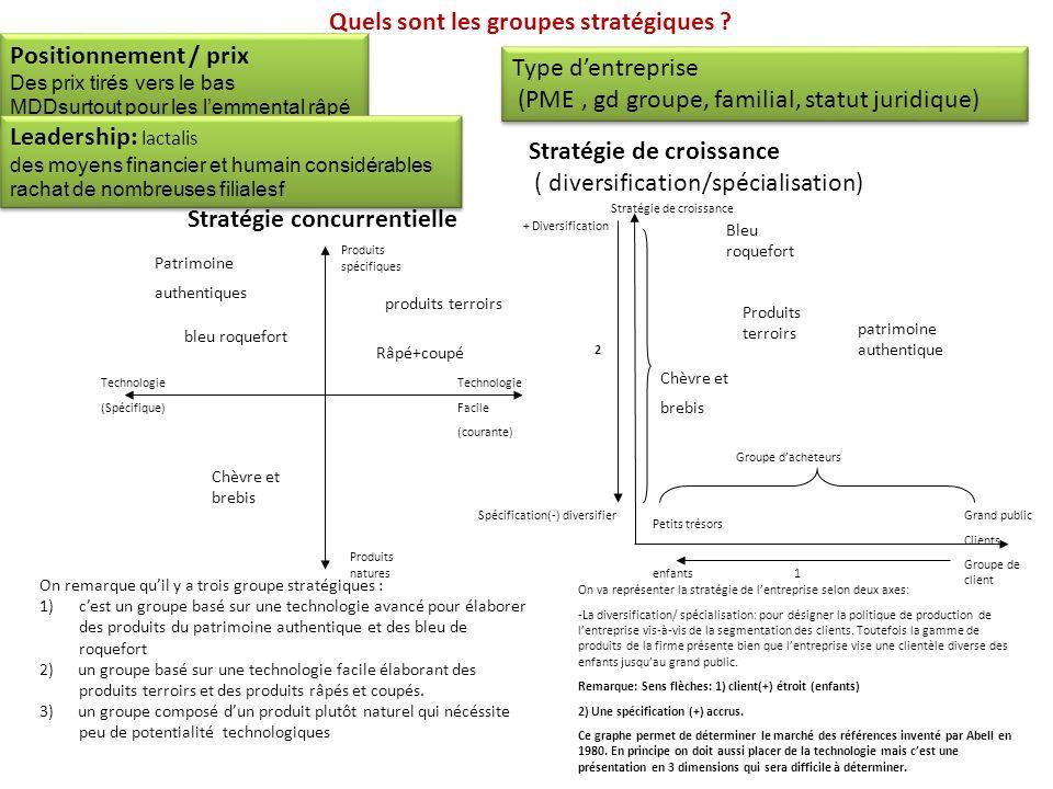 Quels sont les groupes stratégiques ? Positionnement / prix Des prix tirés vers le bas MDDsurtout pour les lemmental râpé Positionnement / prix Des pr