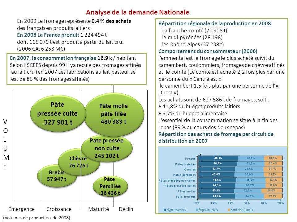 Brebis 57 947 t Brebis 57 947 t Chèvre 76 726 t Chèvre 76 726 t En 2009 Le fromage représente 0,4 % des achats des français en produits laitiers En 20