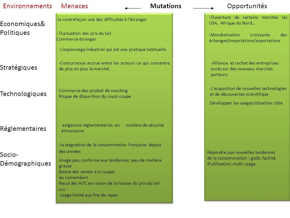 EnvironnementsMenacesOpportunitésMutations Economiques& Politiques Stratégiques Technologiques Réglementaires Socio- Démographiques -Lacquisition de n