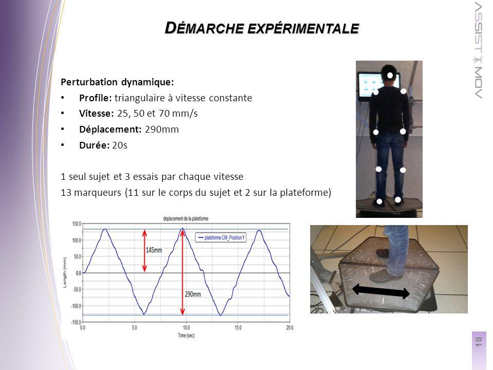 18 D ÉMARCHE EXPÉRIMENTALE Perturbation dynamique: Profile: triangulaire à vitesse constante Vitesse: 25, 50 et 70 mm/s Déplacement: 290mm Durée: 20s 1 seul sujet et 3 essais par chaque vitesse 13 marqueurs (11 sur le corps du sujet et 2 sur la plateforme)