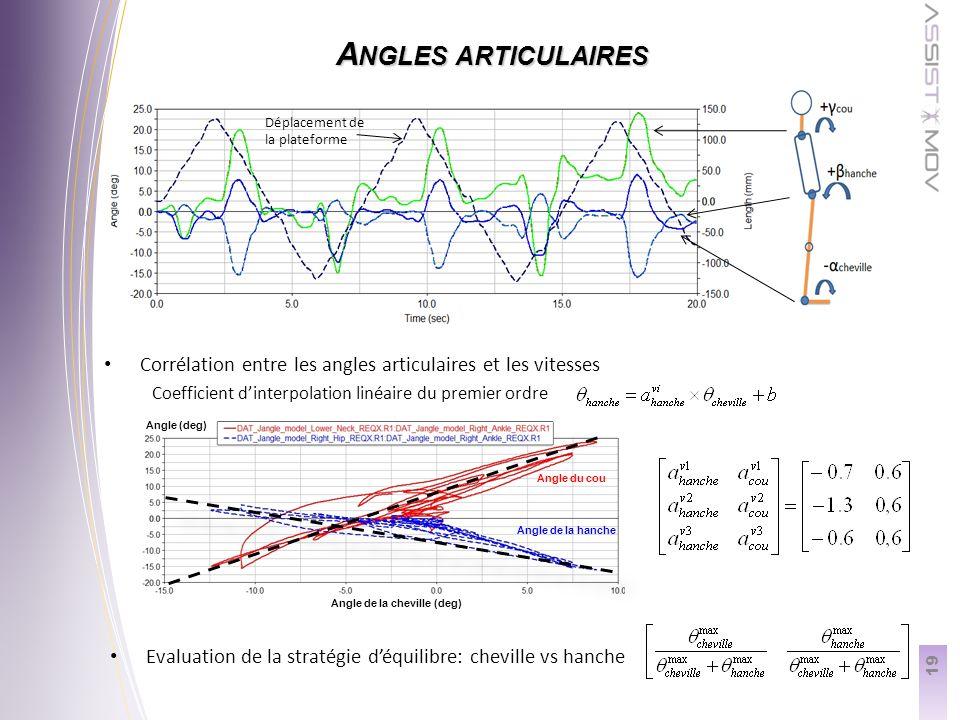 19 A NGLES ARTICULAIRES Evaluation de la stratégie déquilibre: cheville vs hanche Déplacement de la plateforme Angle de la cheville (deg) Angle (deg) Angle du cou Angle de la hanche Corrélation entre les angles articulaires et les vitesses Coefficient dinterpolation linéaire du premier ordre