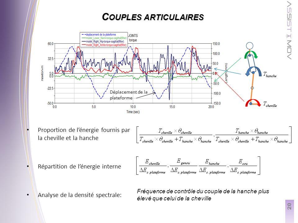 20 C OUPLES ARTICULAIRES Proportion de lénergie fournis par la cheville et la hanche Répartition de lénergie interne Analyse de la densité spectrale: Déplacement de la plateforme Fréquence de contrôle du couple de la hanche plus élevé que celui de la cheville