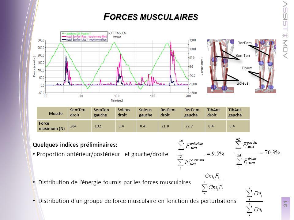 21 F ORCES MUSCULAIRES Muscle SemTen droit SemTen gauche Soleus droit Soleus gauche RecFem droit RecFem gauche TibAnt droit TibAnt gauche Force maximum (N) 284 192 0.4 21.8 22.7 0.4 Quelques indices préliminaires: Proportion antérieur/postérieur et gauche/droite Distribution de lénergie fournis par les forces musculaires Distribution dun groupe de force musculaire en fonction des perturbations Soleus TibAnt RecFem SemTen
