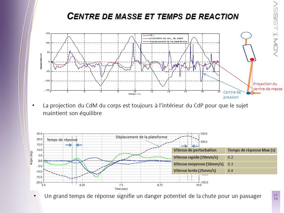 23 C ENTRE DE MASSE ET TEMPS DE REACTION Centre de pression Projection du centre de masse La projection du CdM du corps est toujours à lintérieur du CdP pour que le sujet maintient son équilibre Un grand temps de réponse signifie un danger potentiel de la chute pour un passager Vitesse de perturbationTemps de réponse Max (s) Vitesse rapide (70mm/s)0.2 Vitesse moyenne (50mm/s)0.3 Vitesse lente (25mm/s)0.4