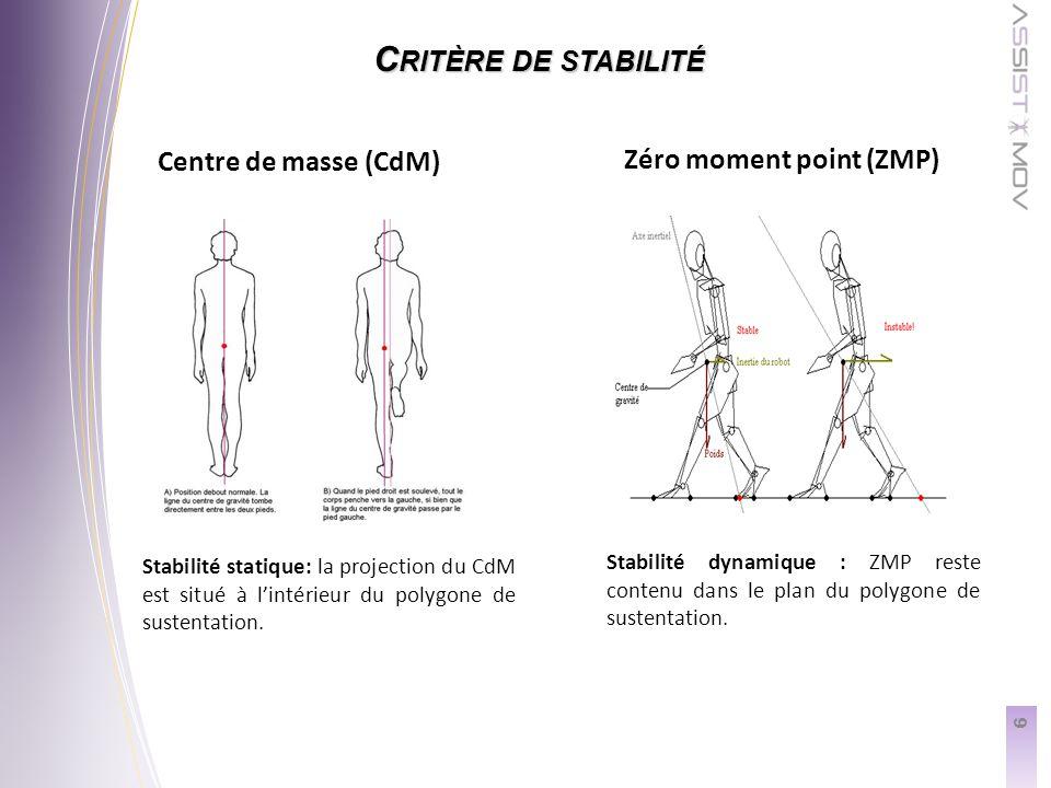 6 C RITÈRE DE STABILITÉ Centre de masse (CdM) Zéro moment point (ZMP) Stabilité statique: la projection du CdM est situé à lintérieur du polygone de sustentation.