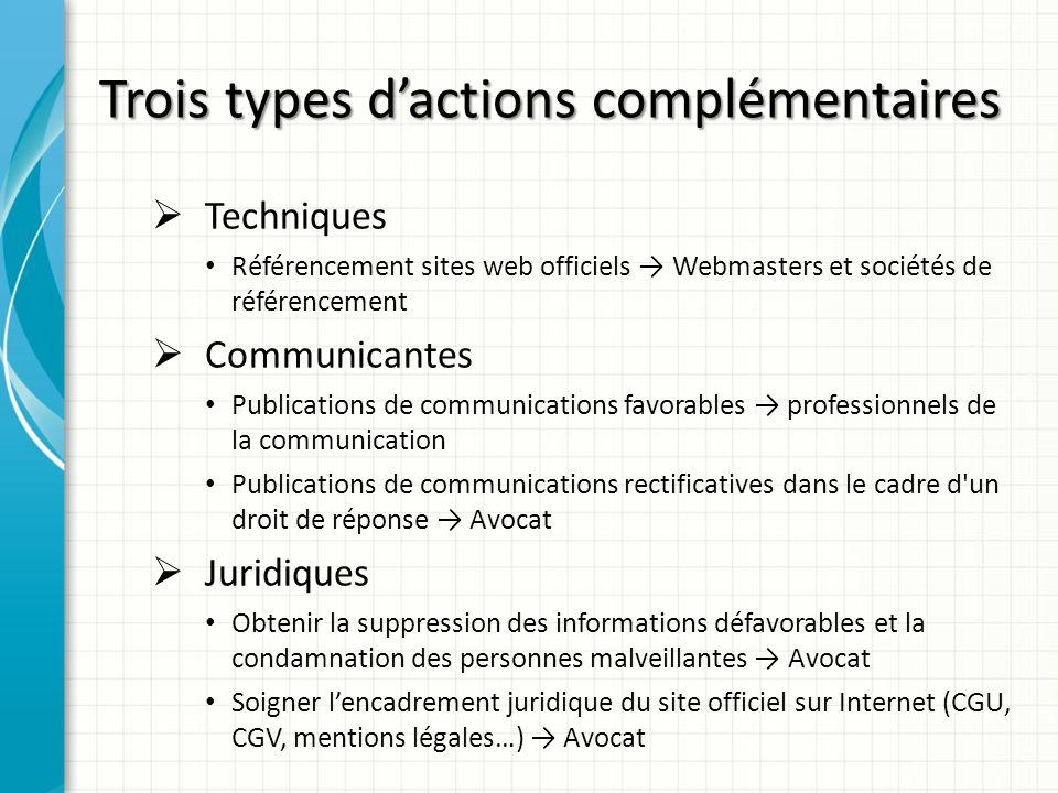 Trois types dactions complémentaires Techniques Référencement sites web officiels Webmasters et sociétés de référencement Communicantes Publications d