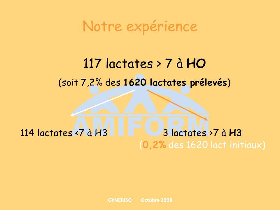 Notre expérience 117 lactates > 7 à HO (soit 7,2% des 1620 lactates prélevés) 114 lactates 7 à H3 (0,2% des 1620 lact initiaux) GYNERISQ Octobre 2008