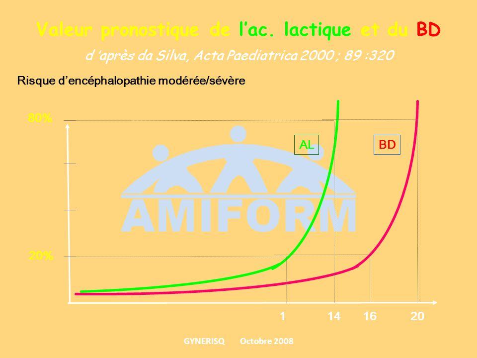 Valeur pronostique de lac. lactique et du BD d après da Silva, Acta Paediatrica 2000 ; 89 :320 BDAL Risque dencéphalopathie modérée/sévère 80% 20% 114