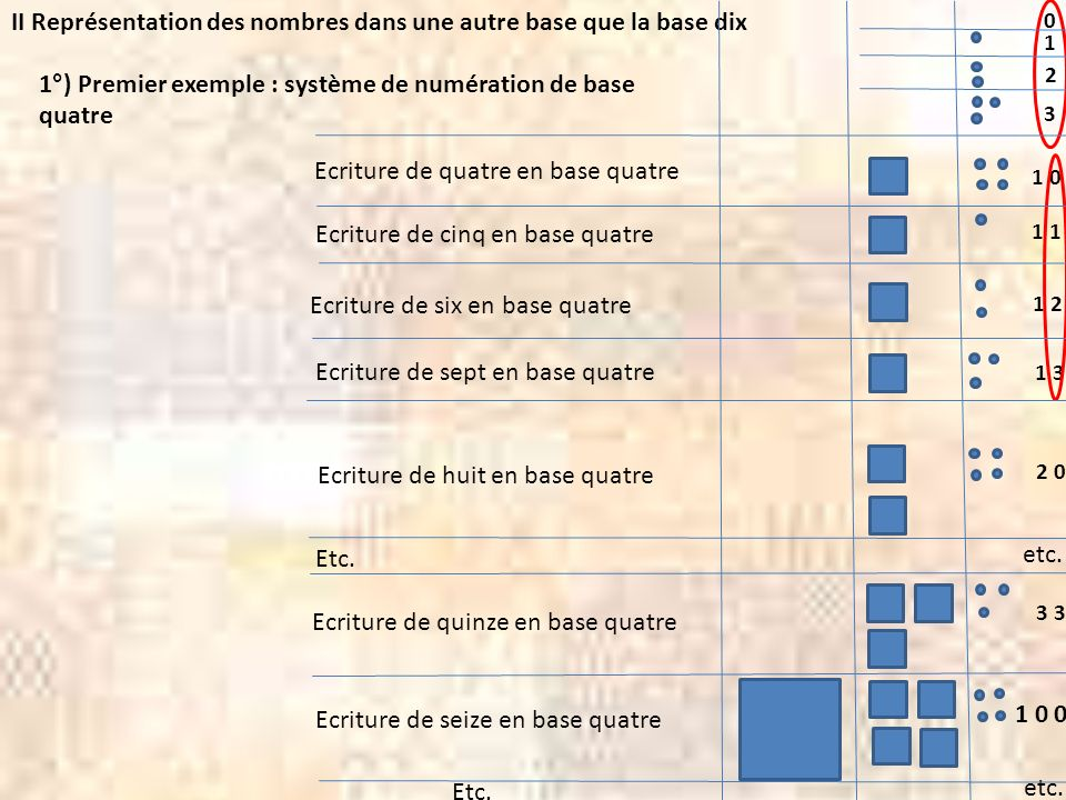 II Représentation des nombres dans une autre base que la base dix 1°) Premier exemple : système de numération de base quatre 0 1 2 3 1 0 1 1 2 1 3 2 0