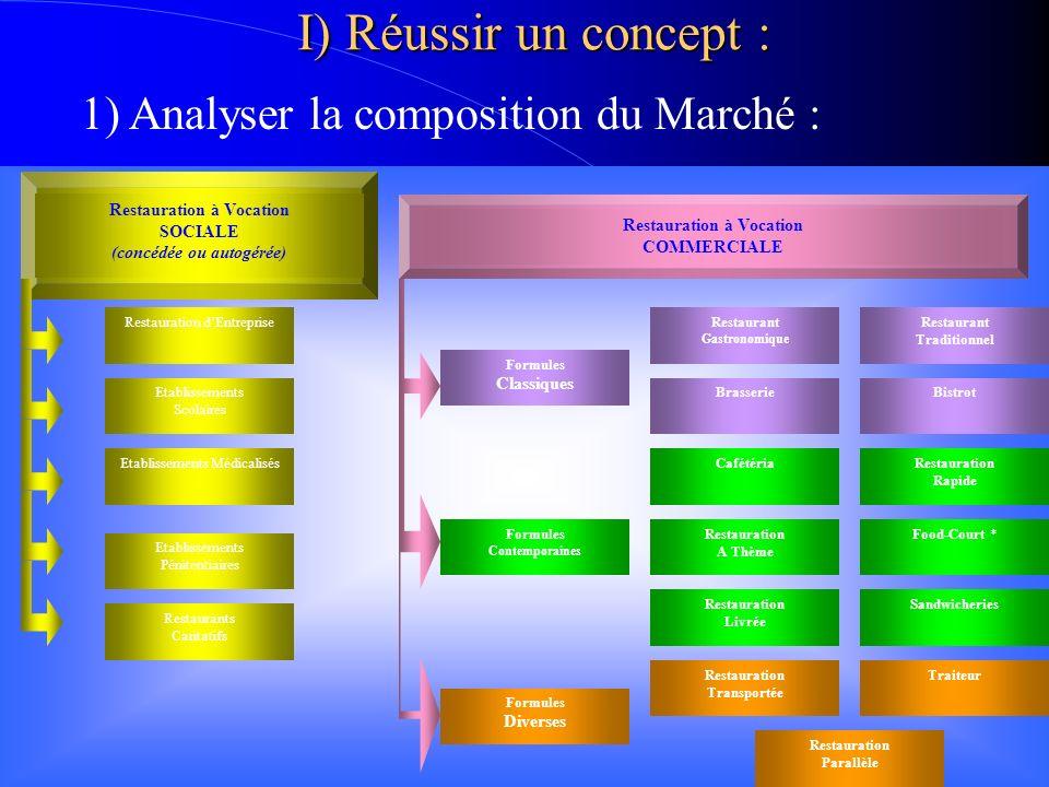 D) Les Principales Enseignes : - Les spécialistes de la mer : La Criée :33 unités / 53 Millions Léon de Bruxelles :37 unités / 42 Millions 4) Analyser les formules dominantes :