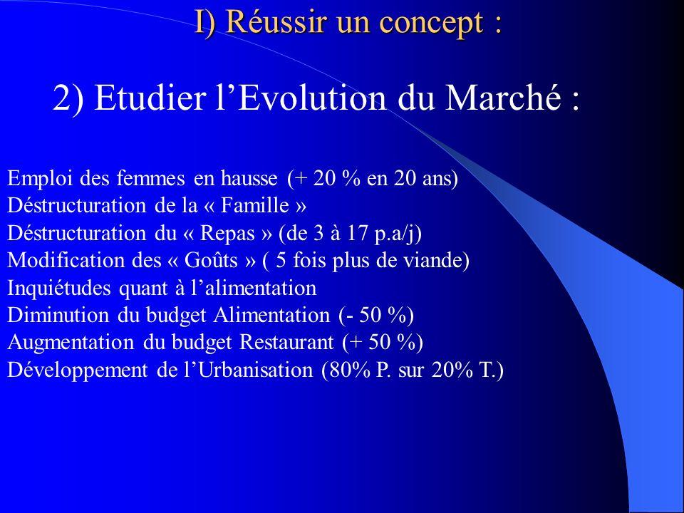 2) Etudier lEvolution du Marché : Emploi des femmes en hausse (+ 20 % en 20 ans) Déstructuration de la « Famille » Déstructuration du « Repas » (de 3 à 17 p.a/j) Modification des « Goûts » ( 5 fois plus de viande) Inquiétudes quant à lalimentation Diminution du budget Alimentation (- 50 %) Augmentation du budget Restaurant (+ 50 %) Développement de lUrbanisation (80% P.