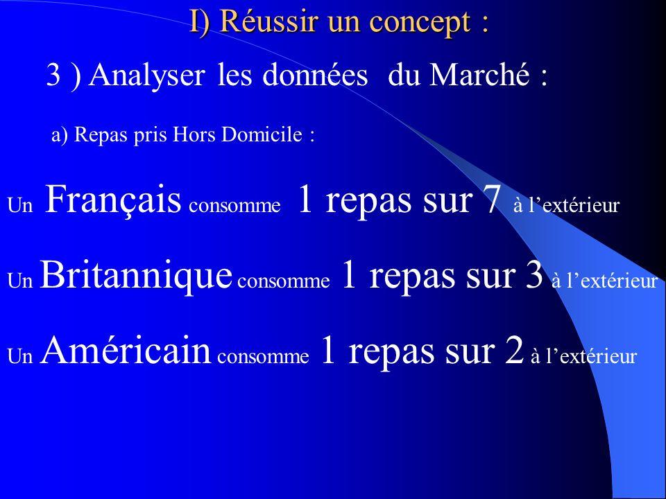 3 ) Analyser les données du Marché : a) Repas pris Hors Domicile : Un Français consomme 1 repas sur 7 à lextérieur Un Britannique consomme 1 repas sur 3 à lextérieur Un Américain consomme 1 repas sur 2 à lextérieur I) Réussir un concept :