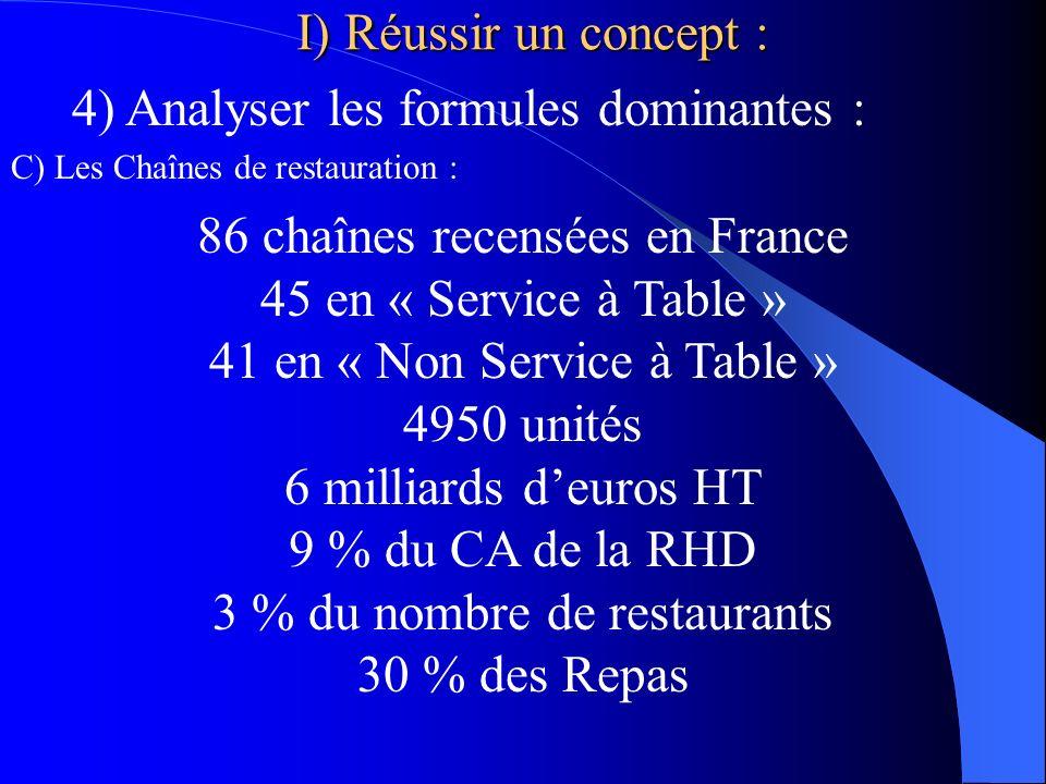 4) Analyser les formules dominantes : C) Les Chaînes de restauration : 86 chaînes recensées en France 45 en « Service à Table » 41 en « Non Service à Table » 4950 unités 6 milliards deuros HT 9 % du CA de la RHD 3 % du nombre de restaurants 30 % des Repas I) Réussir un concept :