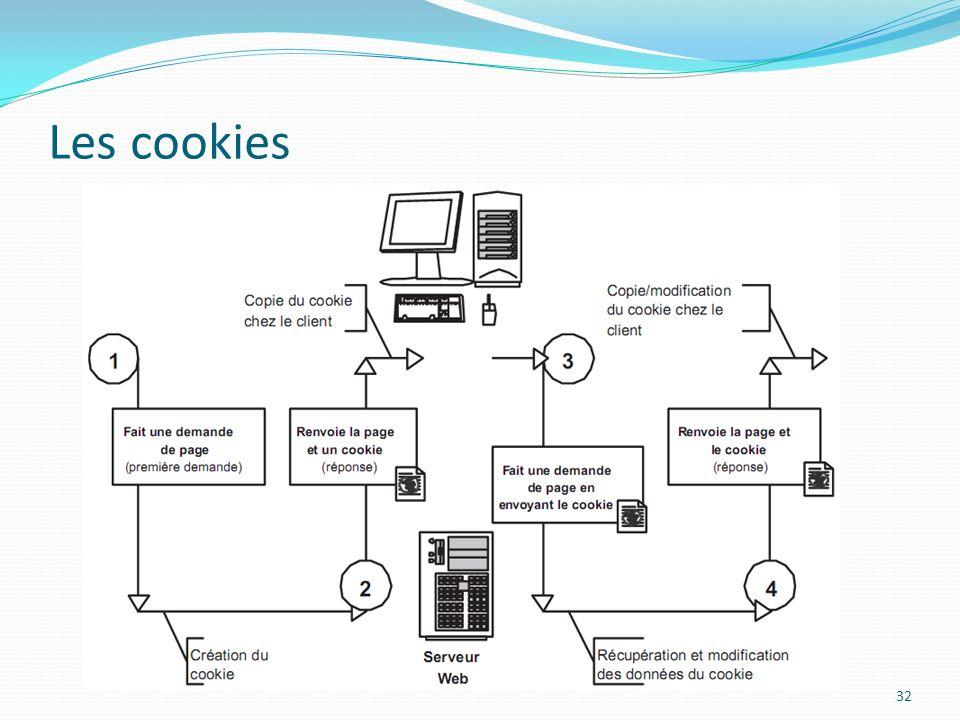 Les cookies 32