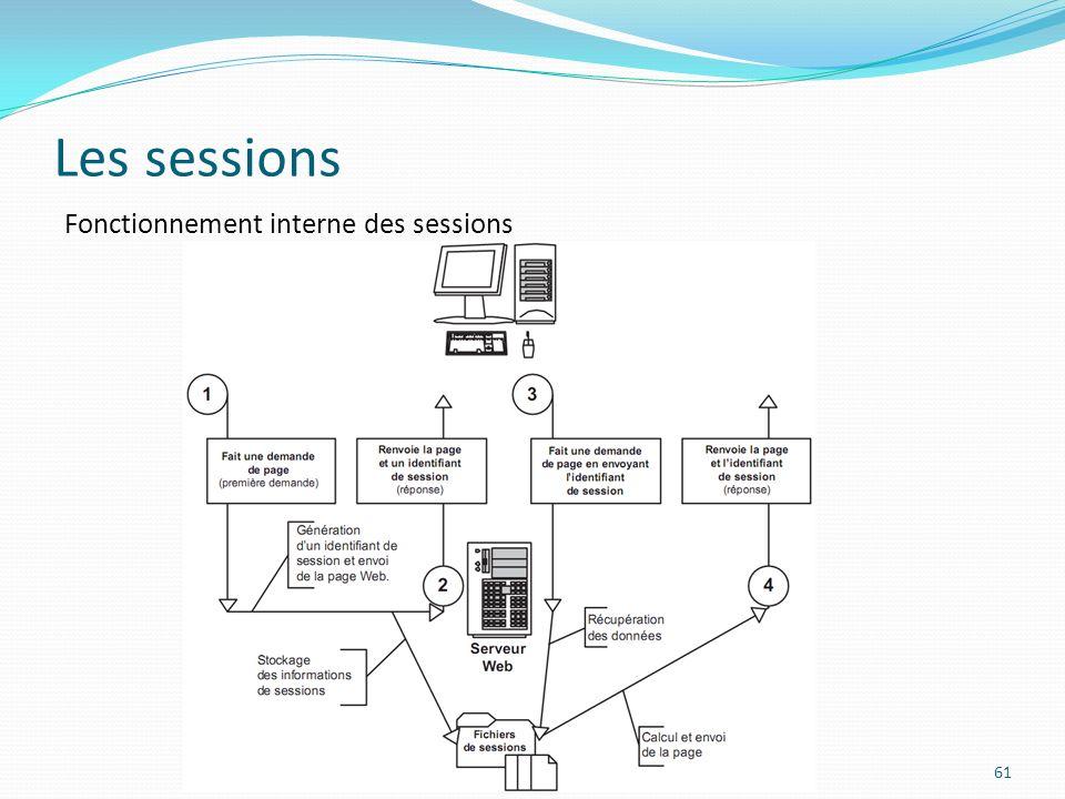 Les sessions 61 Fonctionnement interne des sessions