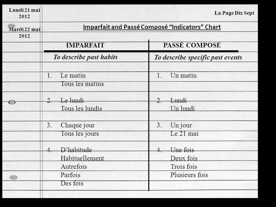 Imparfait and Passé Composé Facts Chart Mardi 22 mai 2012 La Page Dix Sept IMPARFAITPASSÉ COMPOSÉ 1) Past tense 2) Simple tense 3) One word 4) Continu