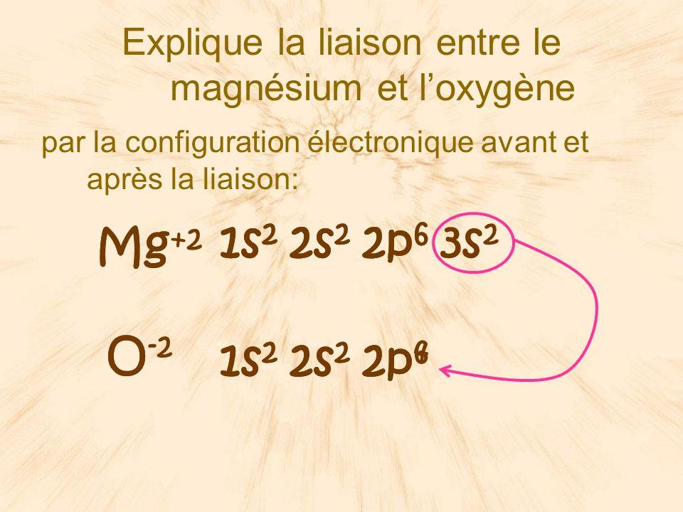 par la configuration électronique avant et après la liaison: Explique la liaison entre le magnésium et loxygène O Mg 1s 2 2s 2 2p 6 3s 2 1s 2 2s 2 2p 4 1s 2 2s 2 2p 6 Mg +2 O -2