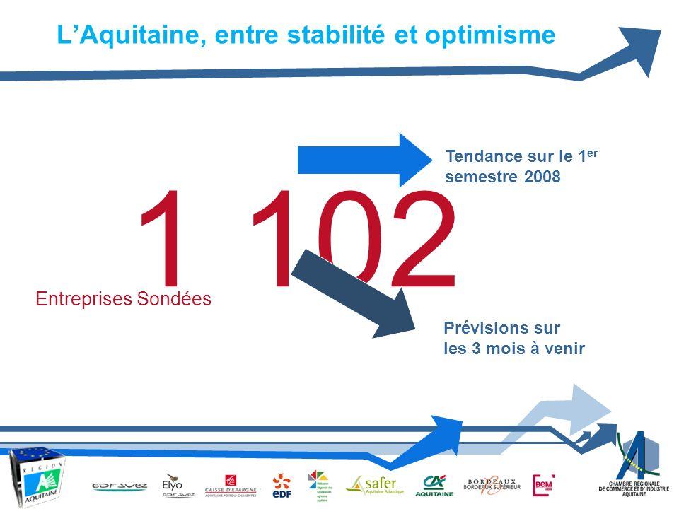 1 102 Tendance sur le 1 er semestre 2008 Prévisions sur les 3 mois à venir Entreprises Sondées LAquitaine, entre stabilité et optimisme