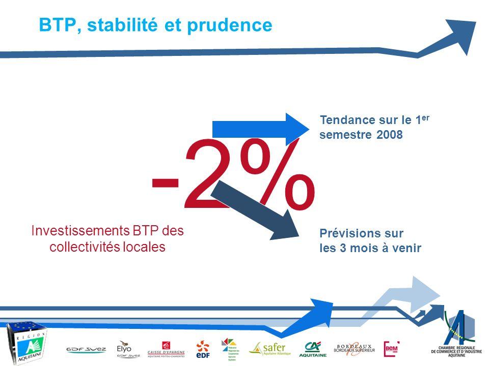 -2% Tendance sur le 1 er semestre 2008 Prévisions sur les 3 mois à venir Investissements BTP des collectivités locales BTP, stabilité et prudence