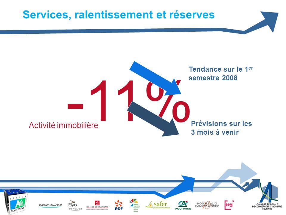 -11% Tendance sur le 1 er semestre 2008 Prévisions sur les 3 mois à venir Activité immobilière Services, ralentissement et réserves